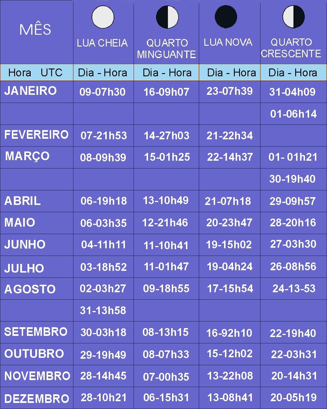CALENDÁRIO-2012: Fases da Lua em 2012