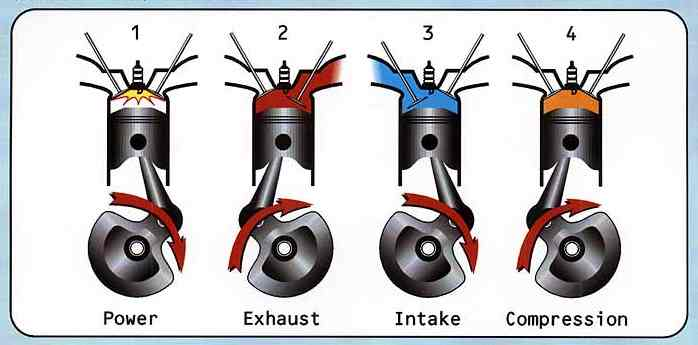 Suzuki  Stroke Difference Between  And