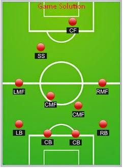 Formasi PES 2013/2015 Terbaik Defense Dan Offensive Seimbang