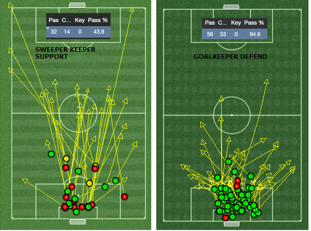 GK Passing analysis