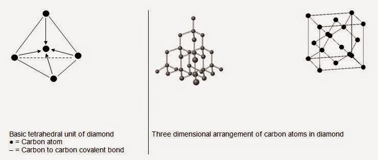 Allotropy ~ Chemistry by Inam Jazbi