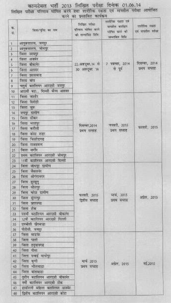 UP Police Constable Result 2014 - PET Schedule
