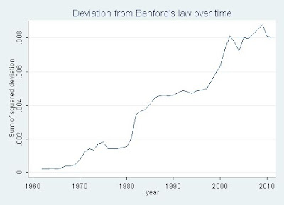 Deviation from Benford's Law over time