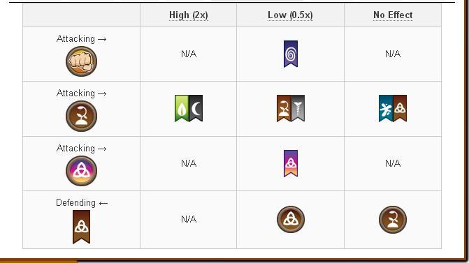 Tổng hợp về Damage và Attack các skill của các loại Pure Dragon trong game Dragon City 4