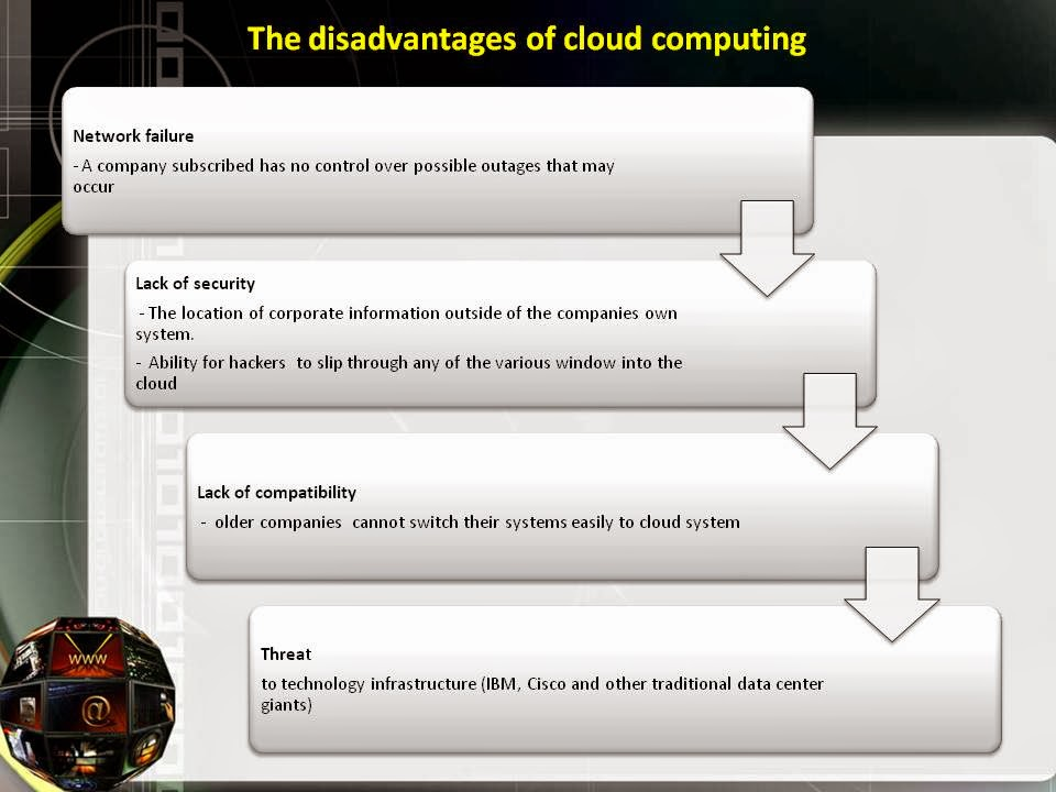 should business move to the cloud Case study : should businesses move to the cloud members of group 13: haji zulkifflee b hj sofee - p13d136p haji nasseruddin b hj abdul jabar - p13d142p chong min fatt - p13d154p 2 introduction cloud computing is a model of computing in which computer processing, storage, software, and other services are provided as a pool of virtualized.