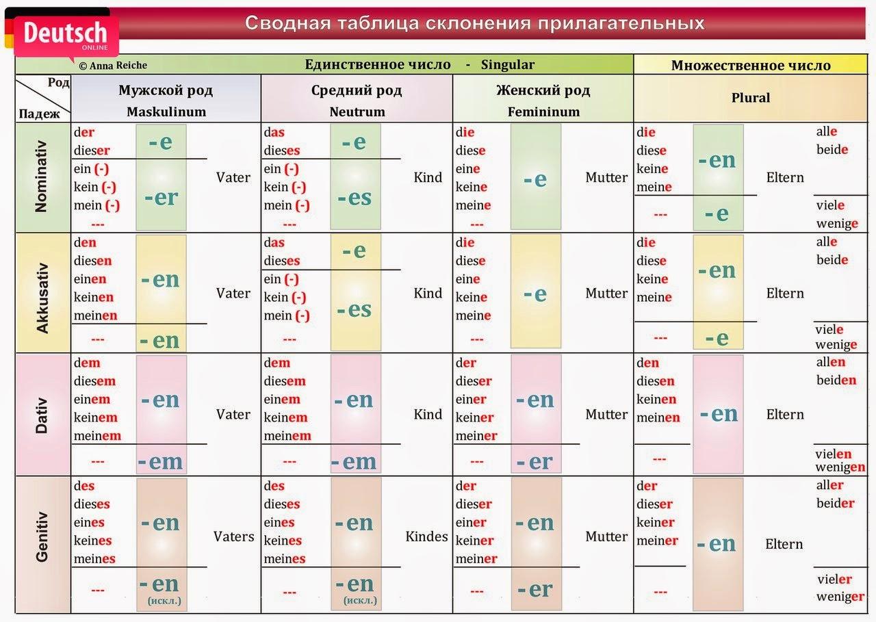 Sumerische Sprache  Wikipedia