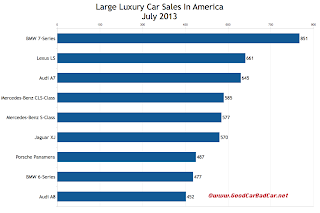 USA large luxury car sales chart July 2013