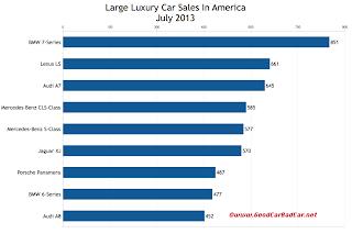 USA large luxury car sales chart July 2013