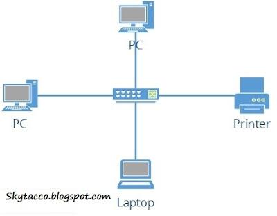 Perangkat dalam jaringan wan