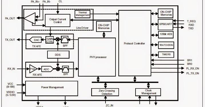 a hardware engineer u0026 39 s blog  plc