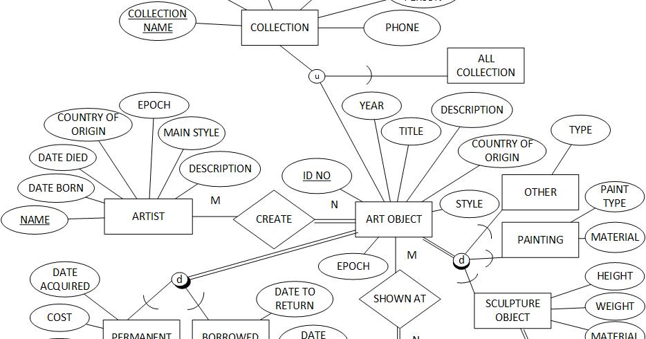 Erd museum collection koleksi musium master diagram ccuart Choice Image