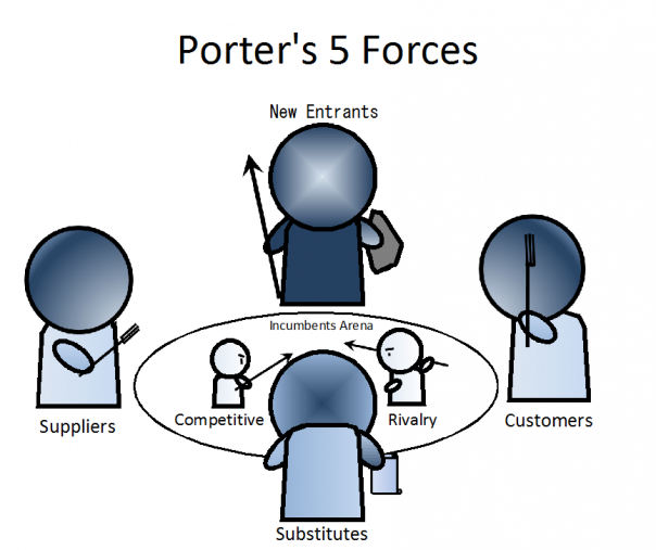 build a bear porter five forces Abstract, porter's five forces model is a powerful management tool for analysing  the  and that copies bear this notice and the full citation on the first page   drive competition and threaten a company's ability to make profit.