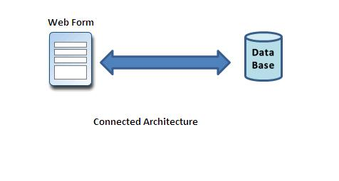 Help to understand .Net: Connected and disconnected architecture ...