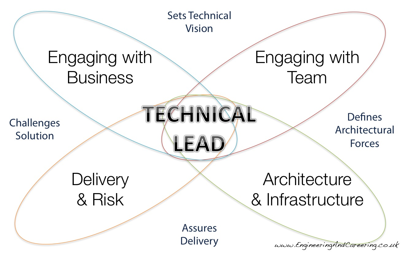 how to develop technical leadership