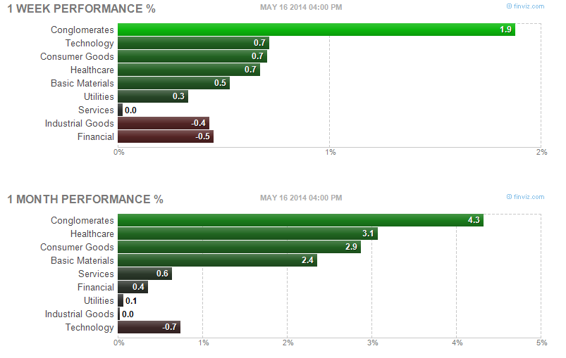 Top sector stocks of week 20, 2014