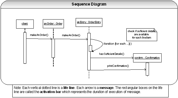 Java j2ee spring framework interview questions with answers spring the time progresses as you move from top to bottom of the diagram the objects involved in the diagram are shown from left to right according to when they ccuart Images