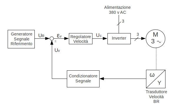 Schema Collegamento Inverter Motore Trifase : Schema a blocchi inverter trifase fare di una mosca