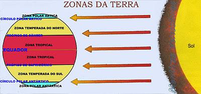 Zonas Térmicas da Terra:Tropical, Temperada e Polar