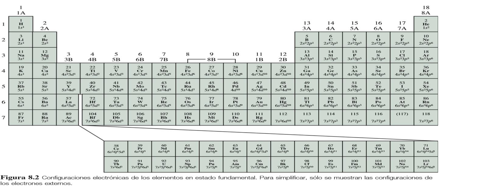 Profesorado de educ secundaria en qumica agrupamiento segn familias en la tabla peridica moderna urtaz Images