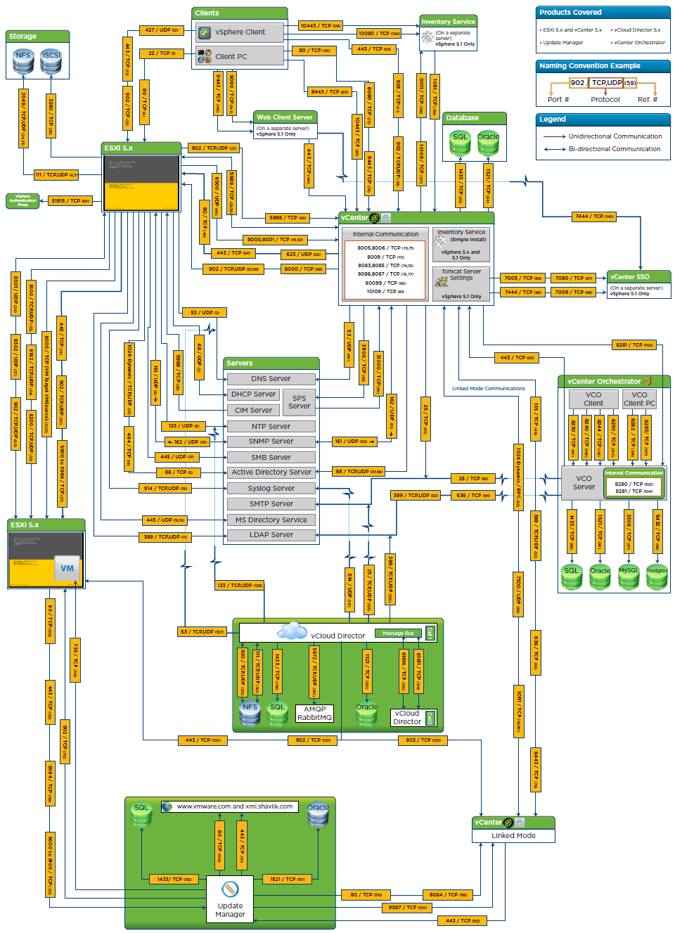 Virtualpatel Blogspot Com  Vmware Network Ports Diagrams