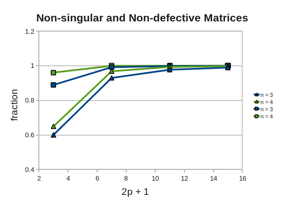 singular and nonsingular matrix pdf