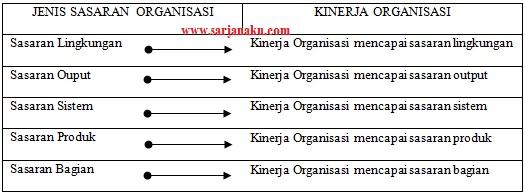 Kinerja Organisasi