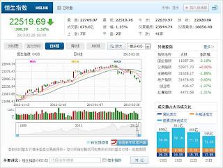 中国株コバンザメ投資 香港ハンセン指数20130226