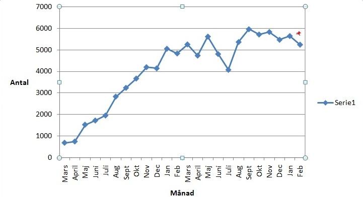 Dejtingsidor För Otrogna Statistik