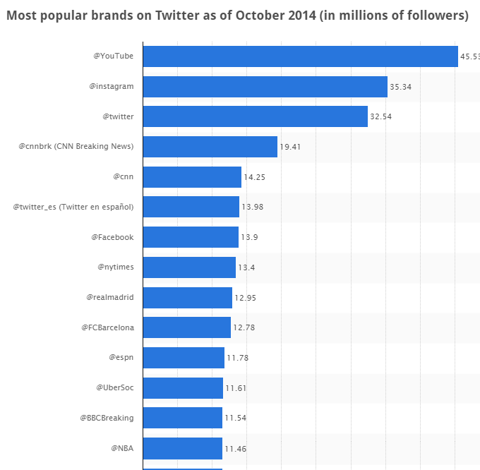 most popular brand on Twitter : Top 10 List