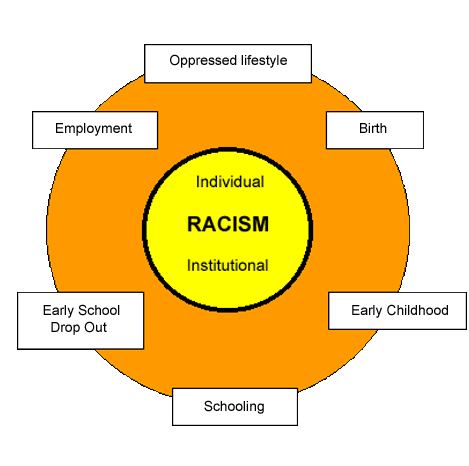 examples of institutional racism essay