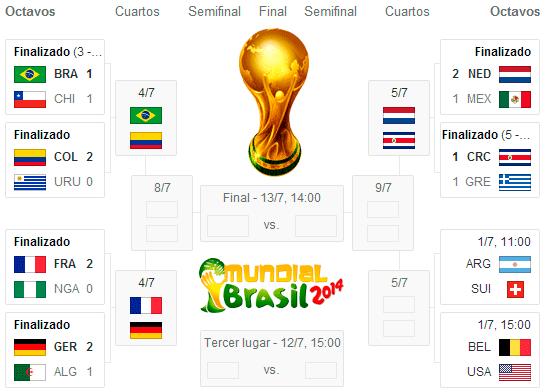 Emejing Resultados Cuartos De Final Mundial 2014 Contemporary ...