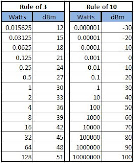 formula for determining dBm and Watt