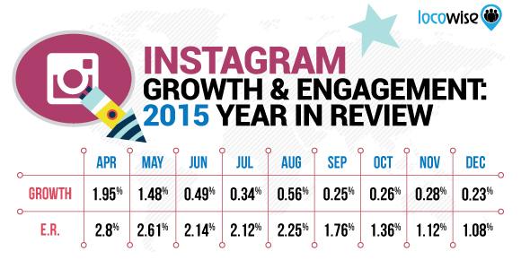 Crecimiento-enganche-Instagram-2015