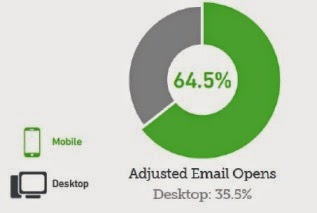 Mobile_Email_Open_Rate_2014