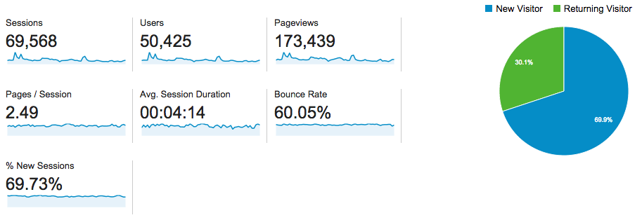 Traffic 1 Agustus 2014 - 31 Agustus 2014 via Google Analytics