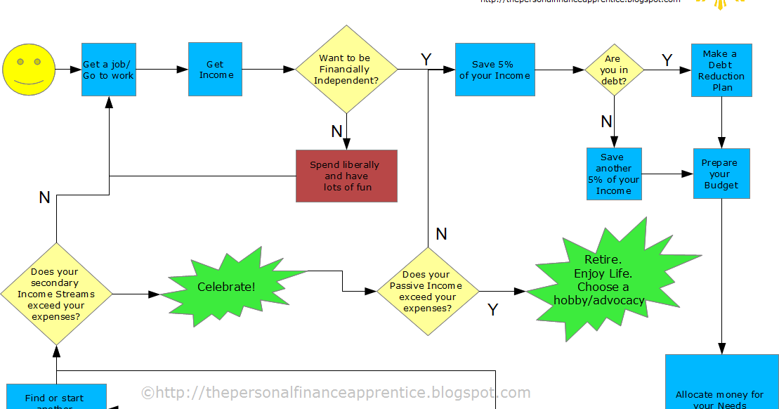 Personal Finance Apprentice Your Personal Finance Map To Achieving