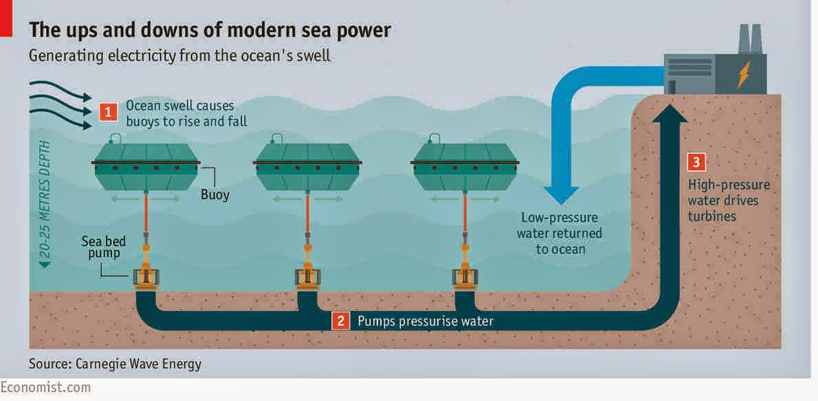 wave power generation diagram  wave  get free image about