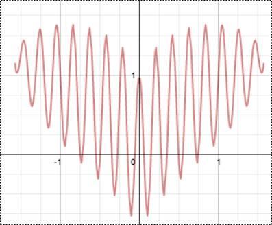 coeur sinusoidal