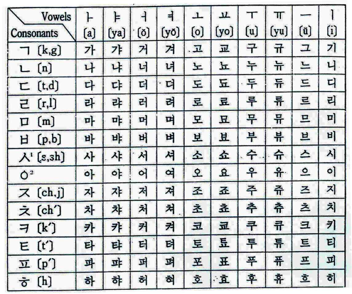 zoggakyu s wonderland hufuf vokal dan konsonan hangul