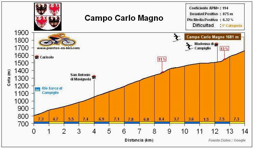 Altimetria perfil Campo Carlo Magno