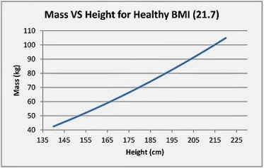 BMI for Tall People Chart