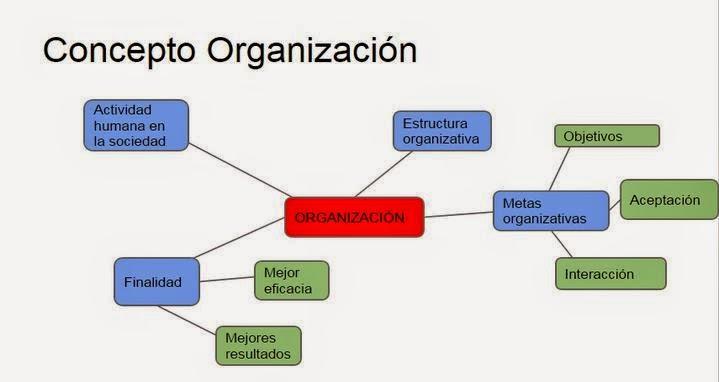 Viajando con mi c mara concepto de organizaci n for Concepto de organizacion de oficina