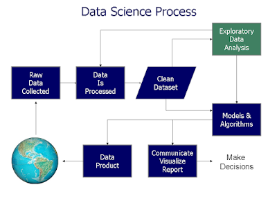"A Data Science Solution to the Question ""What is Data Science?"""