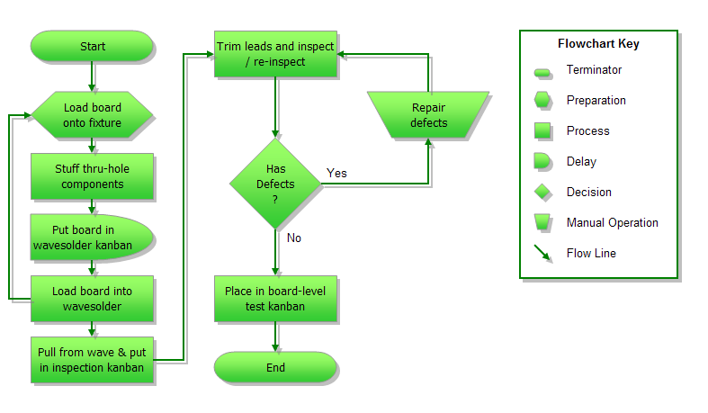 My second quarter experiences flowcharting algorithm and flowcharting algorithm and pseudocode experiences ccuart Choice Image