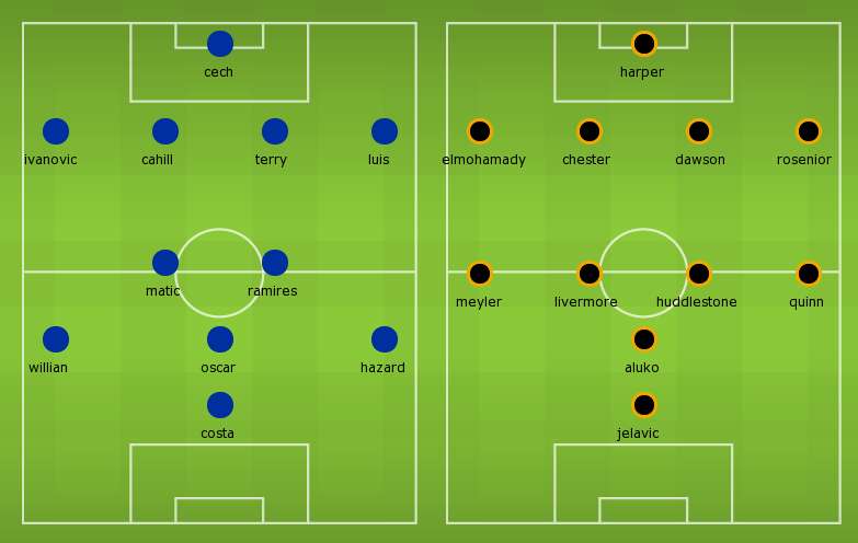 Possible Lineups Chelsea vs Hull City