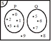 Pengertian diagram venn contoh soal tentang diagram venn diketahui s 1 2 3 10 adalah himpunan semesta semesta pembicaraan a 1 2 3 4 5 dan b bilangan ccuart Image collections
