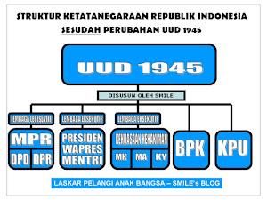 STRUKTUR KETATANEGARAAN REPUBLIK INDONESIA SEBELUM DAN SESUDAH PERUBAHAN UUD 1945