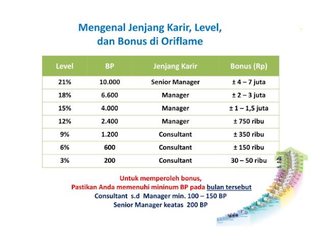 Jenjang Karir dan Bonus Oriflame