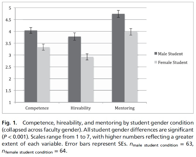 the prevalence of gender biases in the scientific world Gender specific risk factors for common mental disorders that disproportionately affect women include gender based violence, socioeconomic disadvantage, low income and income inequality, low or subordinate social status and rank and unremitting responsibility for the care of others.