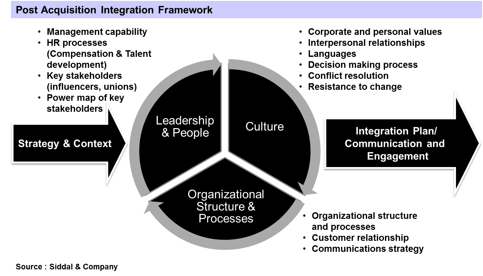 A Framework for Post Acquisition Integration..(Continuation from ...